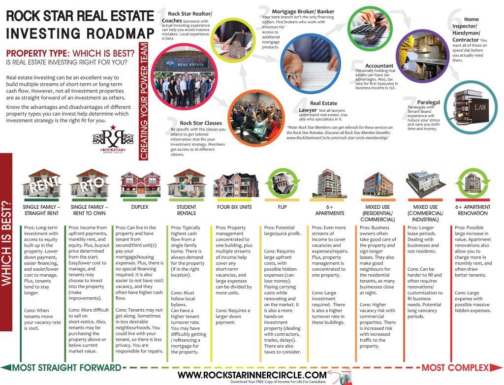 rock star real estate investing roadmap