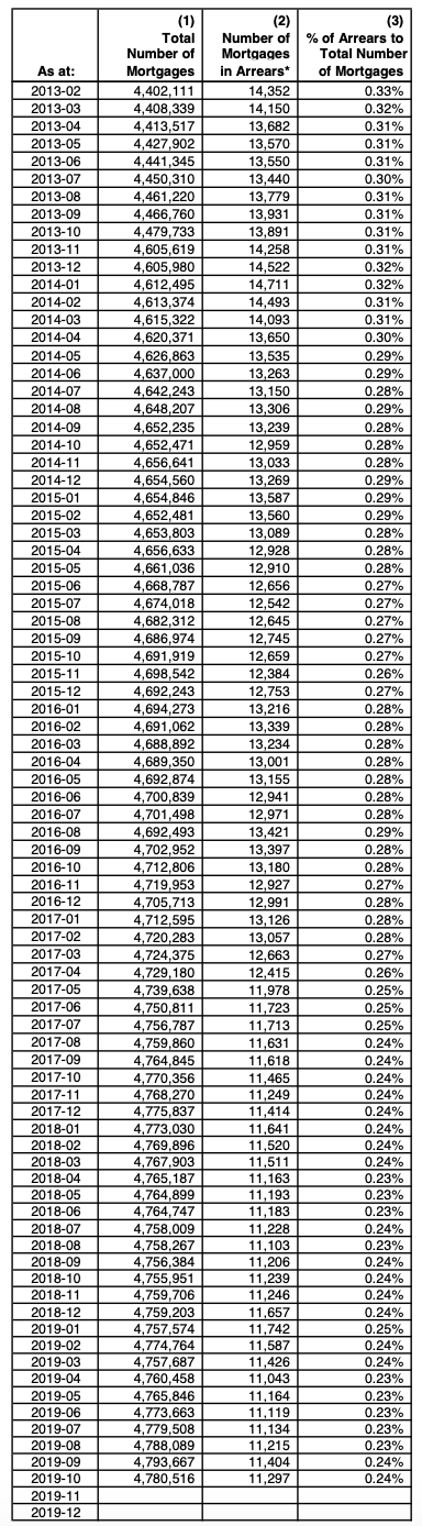 Number of Canadian Mortgages in Arrear from 2013-2019
